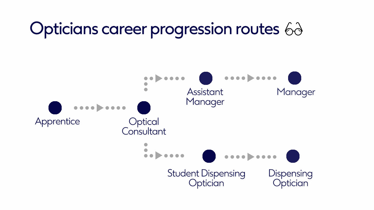 Opticians Career Progression Routes