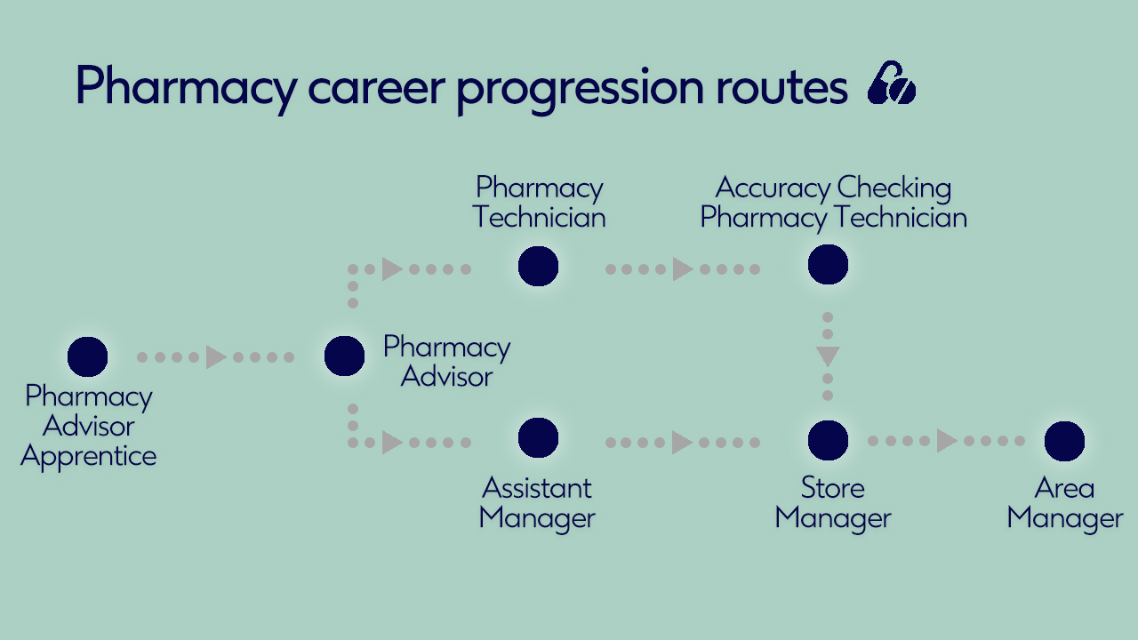 Pharmacy Career Progression Routes